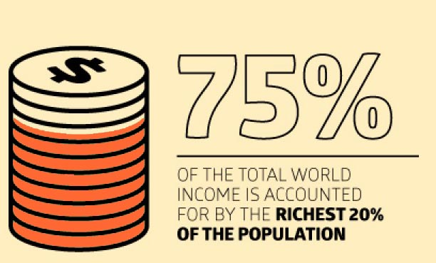 World Poverty Statistics